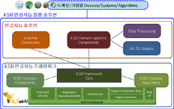 KSB Artificial Intelligence Application Research Section Image