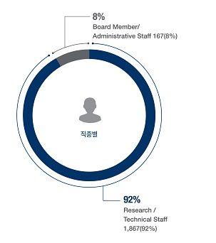 Type of Work-Research/Technical Staff : 1,784(91.8%),Board Member/AdministrativeStaff : 160(8.2%)