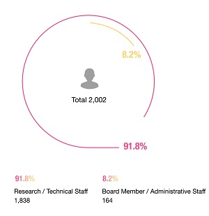 Type of Work-Research/Technical Staff : 1,838(91.8%),Board Member/AdministrativeStaff : 164(8.2%)