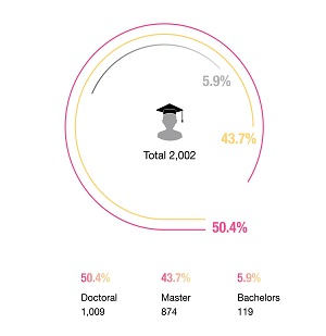 Status of Degree Holding-Staff : Doctoral : 1,009(50.4%),  Masters : 874(43.7%), Bachelors : 119(5.9%)
