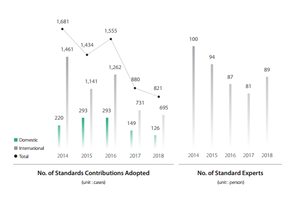 Num. of standards Contributions Adopted (Unit : cases)