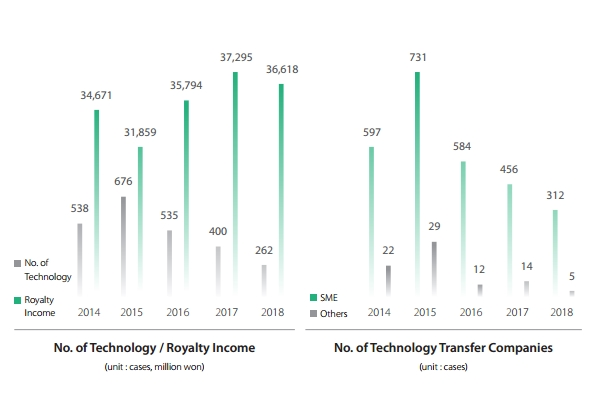Num. of Technolohy/Royalty Income (unit : cases, million won)