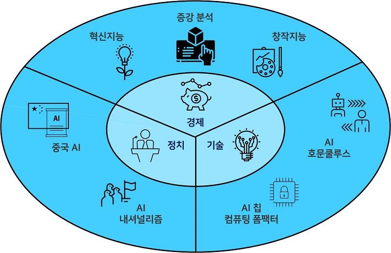 [2020-06호] ETRI,『2020년 AI 7대 트렌드』발표