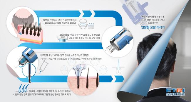 [2019-67호] ETRI, 세계 최초 연발형 식모기(植毛機)상용화
